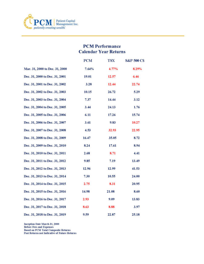 PCM-Performance-Calendar-Year-Returns-2019